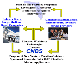 CNBS Industrial Collaboration Diagram